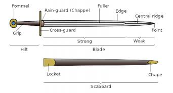 Anatomy of a sword