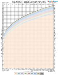 growth chart for babies boys