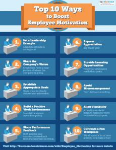 Top 10 Ways to Boost Employee Motivation infographic