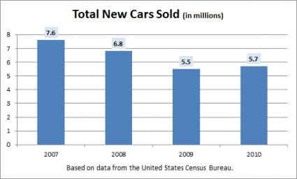 total new cars