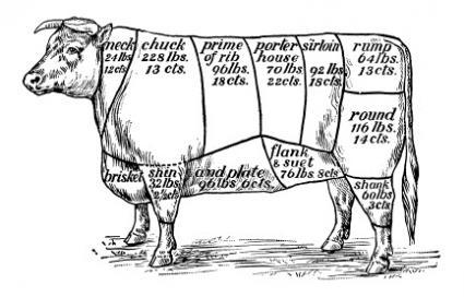 meat-cuts