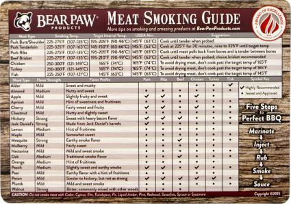 Bear Paw Products All-Weather Meat Smoking Guide