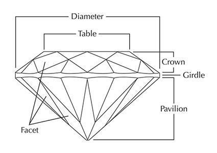 Ideal Diamond Profile Diagram