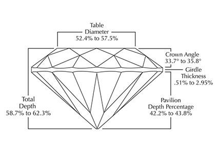 The Ideal Diamond Proportions Diagram