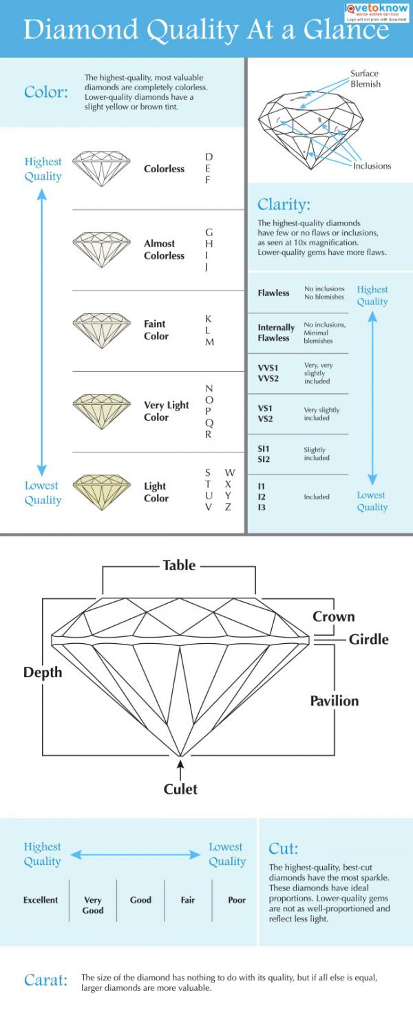 diamond quality chart