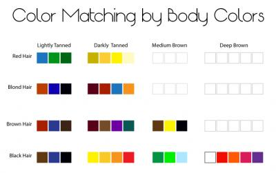 Dressing by body color