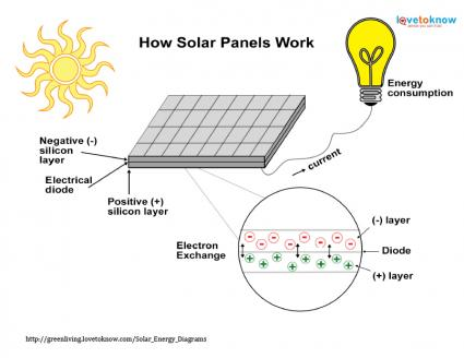 Solar energy diagrams lovetoknow for What is solar power for kids