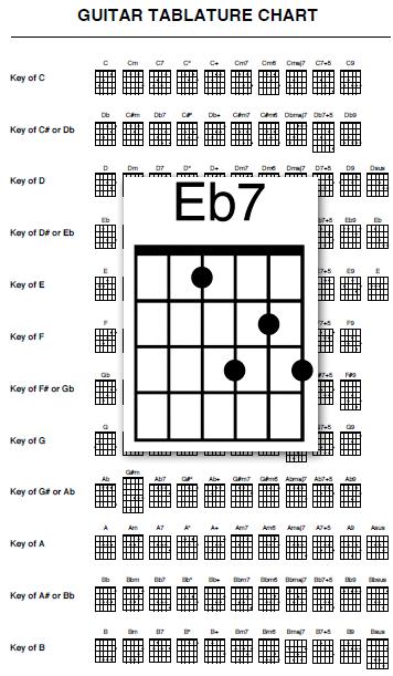 Printable Guitar Chord Chart