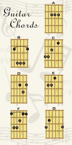 Guitar chords finger placement g