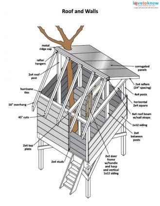 treehouse plan directions