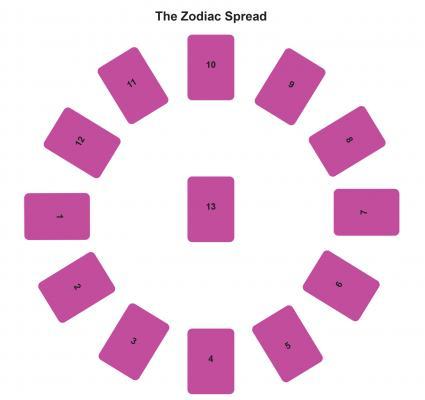 The Zodiac Spread