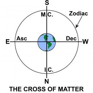 The Cross of Matter