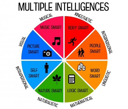 Fabulous image with multiple intelligences test printable