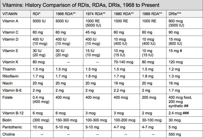what is rda
