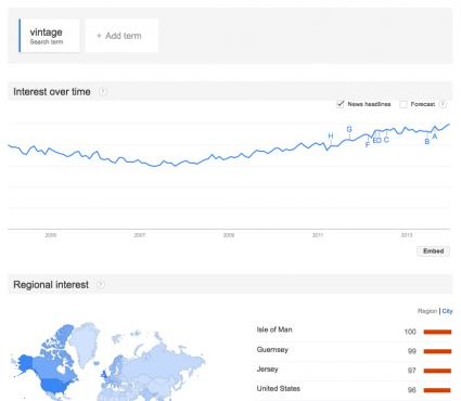 Search engine search term charts