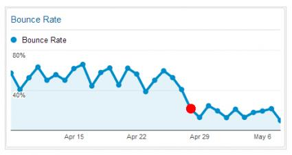 Bounce rate tracking tool