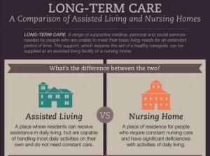 Living home vs living away home