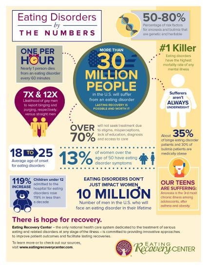Eating Disorders by the Numbers infographic