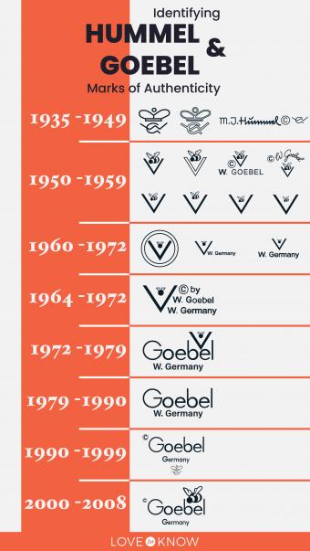 Identifying Hummel and Goebel Marks of Authenticity