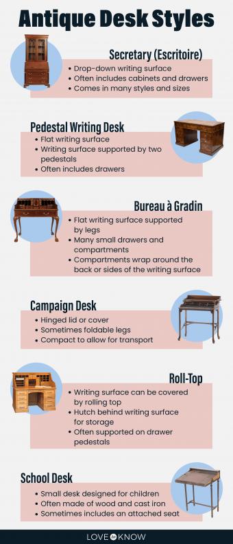 Identify Antique Desk Styles
