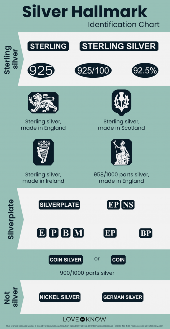 Silver Hallmark Identification Chart