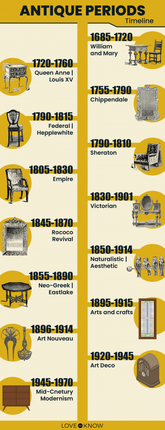 Antique Periods Timeline