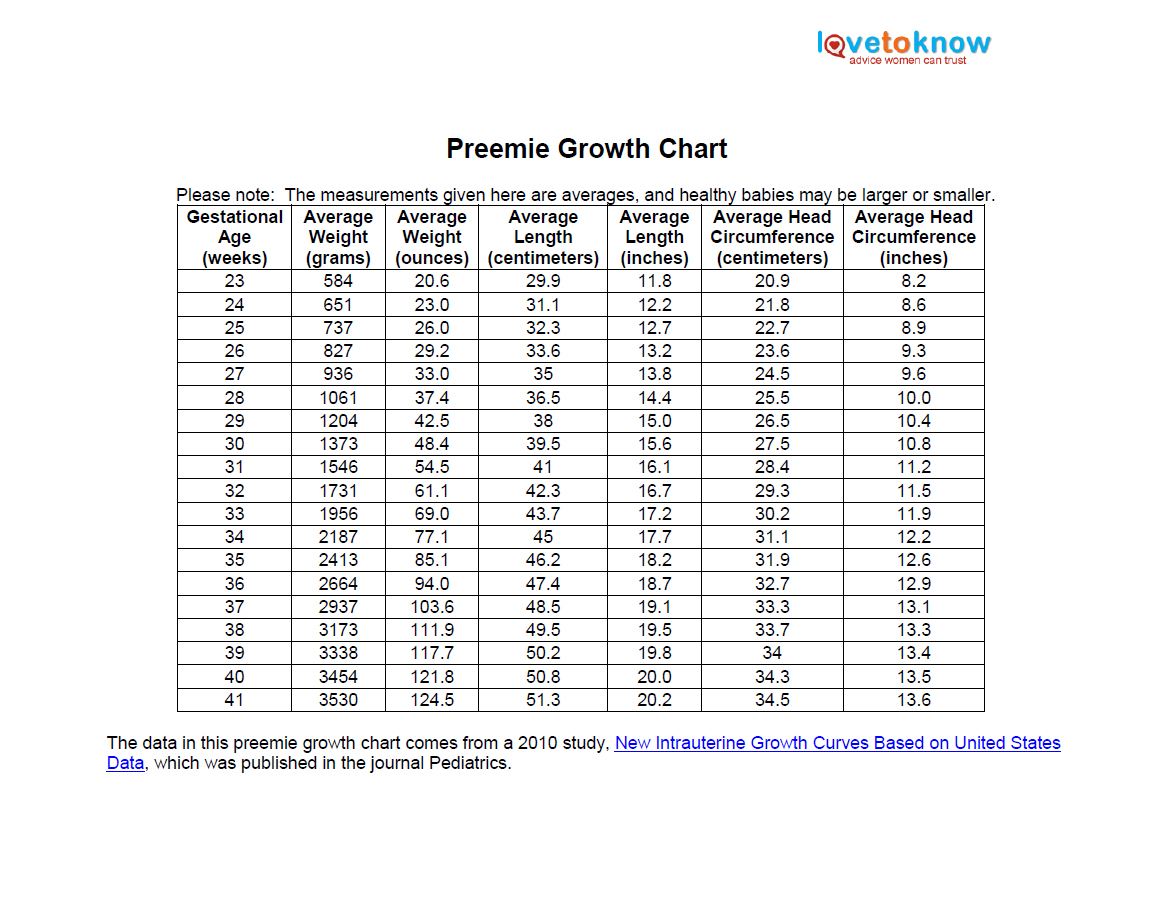 Printable preemie growth chart lovetoknow nvjuhfo Images