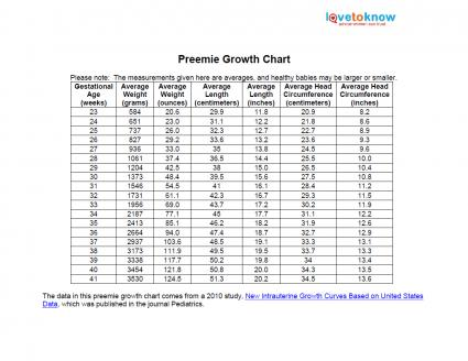 Printable Preemie Growth Chart
