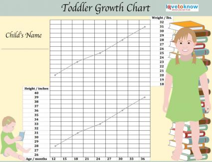 baby girl height chart: Toddler growth chart lovetoknow