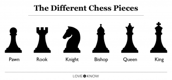 Chess pieces and their names