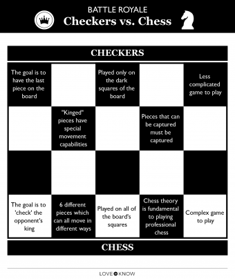 Checkers versus Chess Infographic