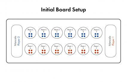 Initial board setup