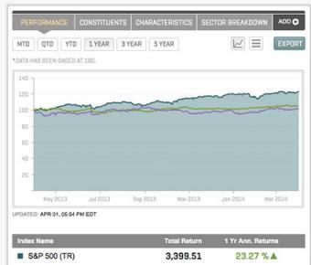 S&P 500 returns