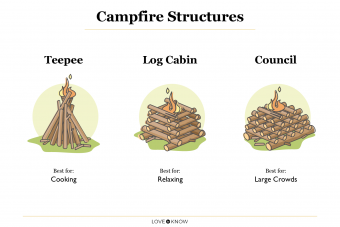 Different campfire structures
