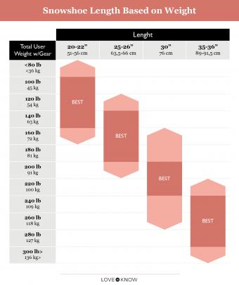 Snowshoe sizing chart