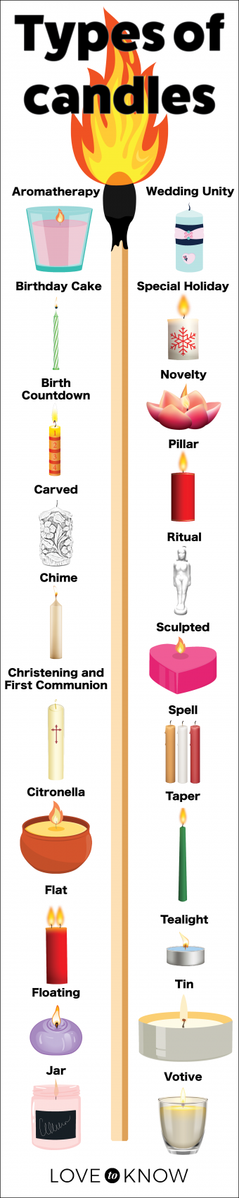 Types of candles Infographic