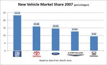 market share 2007