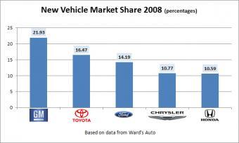 market share 2008