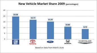 market share 2009