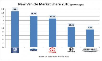 market share 2010