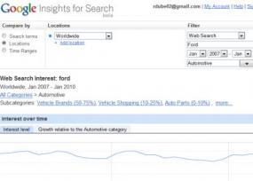 Using Google Insight