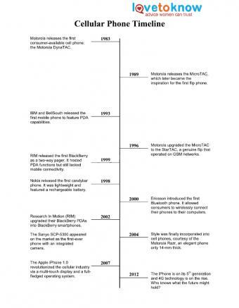 Printable Timeline