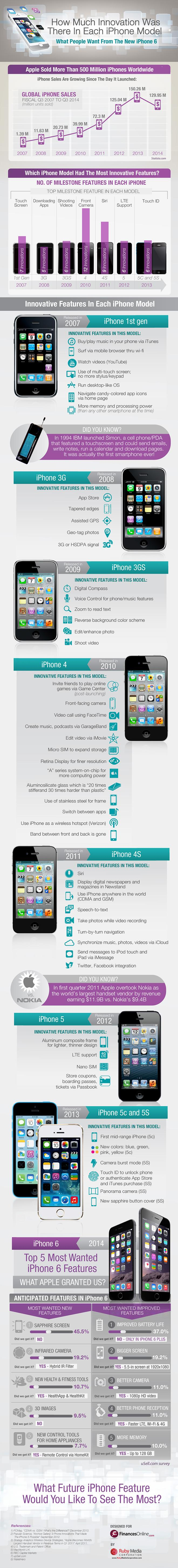 Comparison Of iPhone 6 Innovative Features