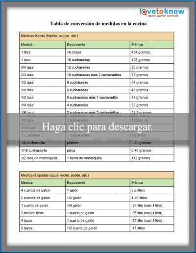 Tabla de conversión de medidas en la cocina