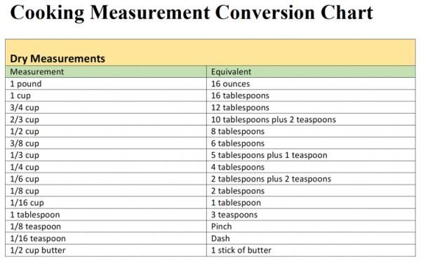 Click To The Conversion Chart