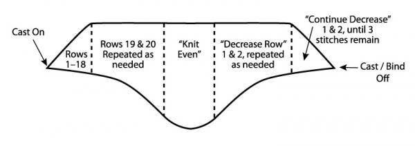 knit wrap diagram