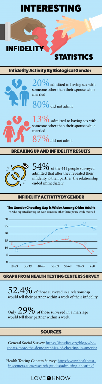 Interesting Infidelity Statistics