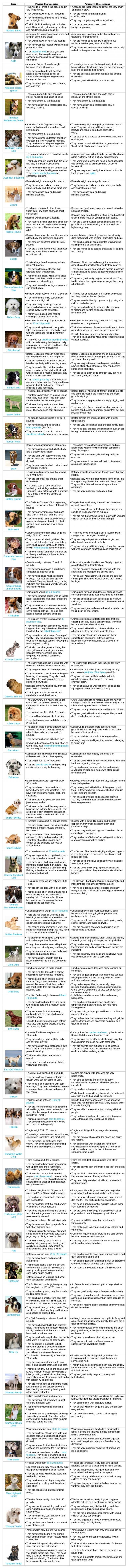 Dog Breed Characteristics
