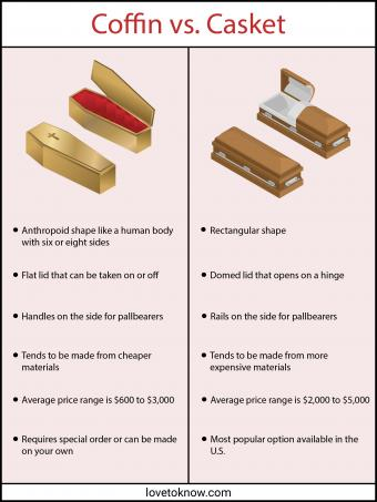 Infographic explaining differences between Coffins and Caskets