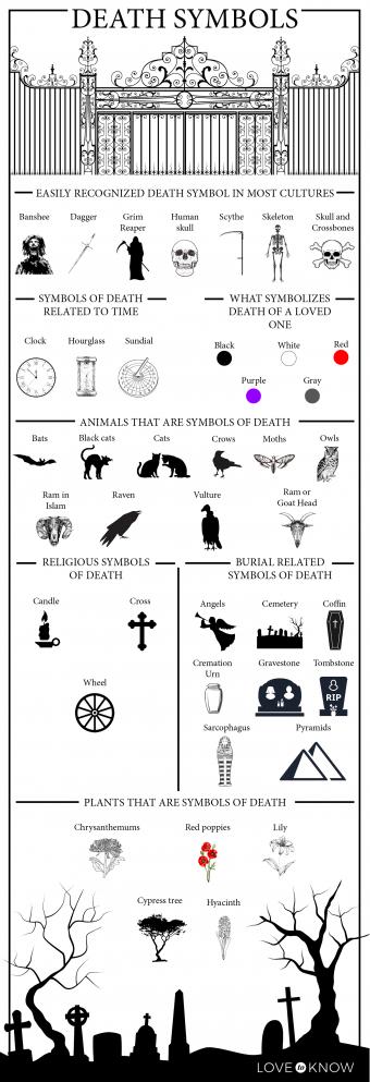 Death Symbols Infographic